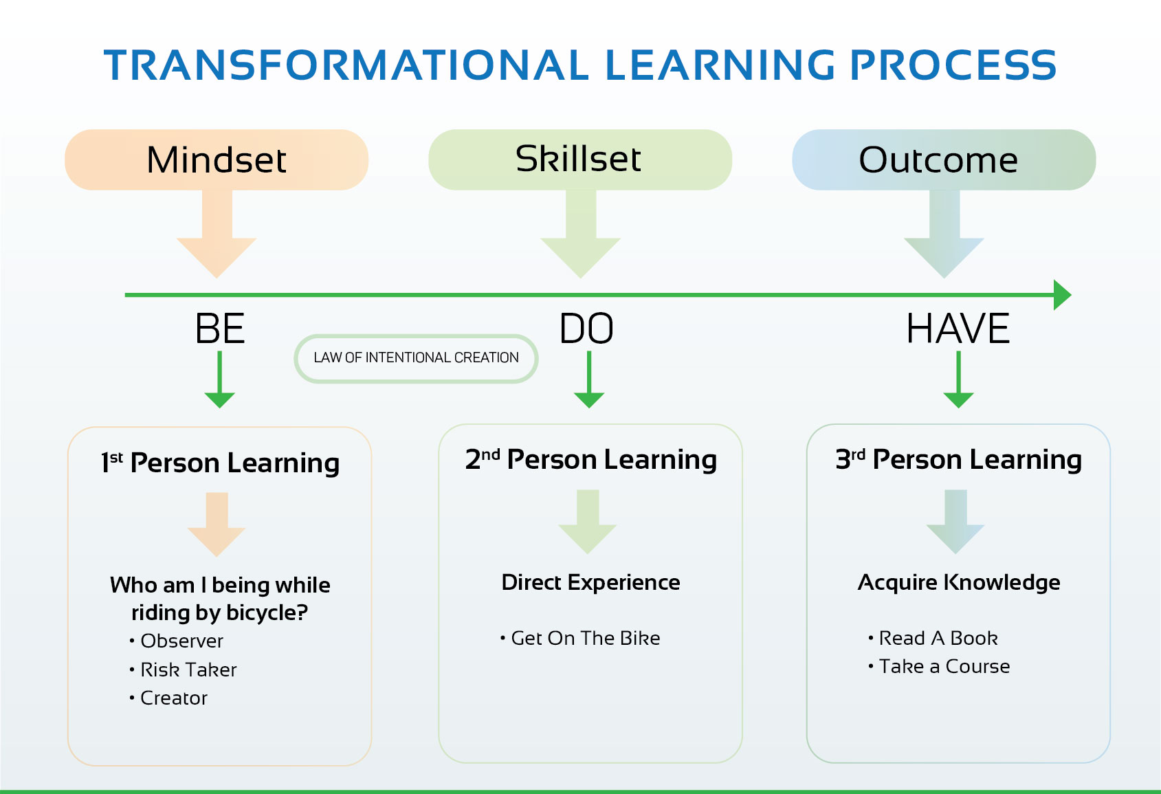 putting transformative learning theory into practice